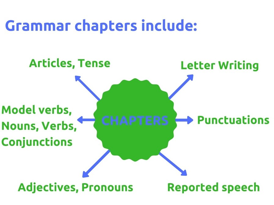 ICSE Board 3rd to 9th standard English Grammar topics